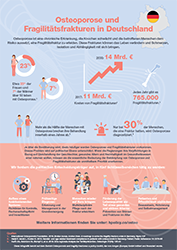 Osteoporosis and fragility fractures in Germany